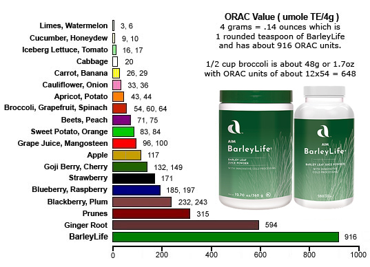 ORAC numbers for vegetables. BarleyLife is a powerful natural source of antioxidants